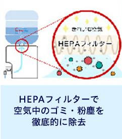 HEPAフィルターで空気中のゴミ・粉塵を徹底的に除去